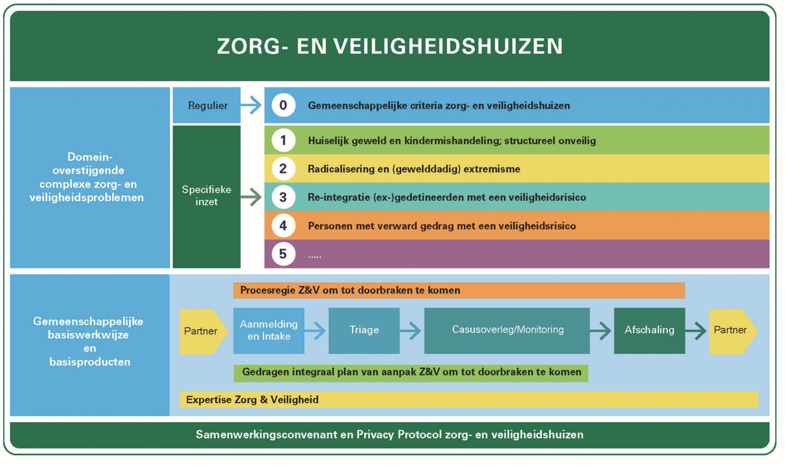 Infographic Zorg- en veiligheidshuizen